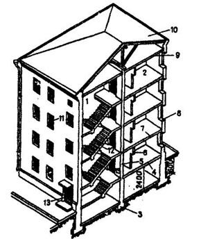 Основные конструктивные элементы зданий и сооружений В зависимости от вида несущего остова различают две основные конструктивные схемы зданий без каркаса с несущими стенами и каркасную