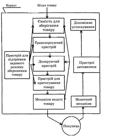 Схема классификации торговых