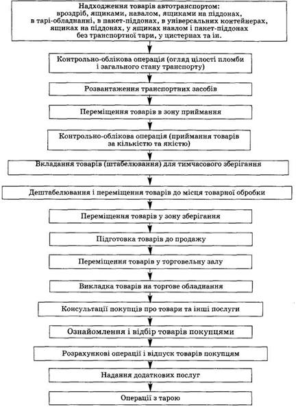 Схема торгово-технологического