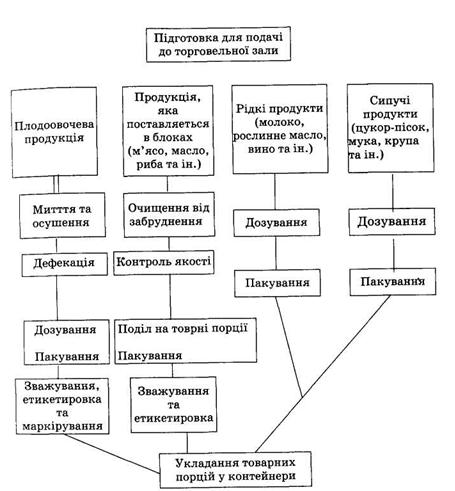 Схема структурной