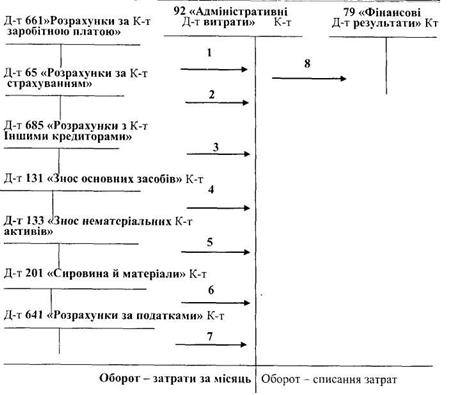 Общая схема учета затрат