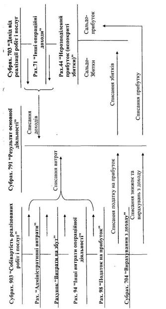 Рис. 21 Схема определения
