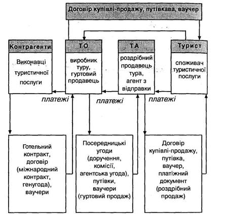 Рис.З. Схема взаимодействия