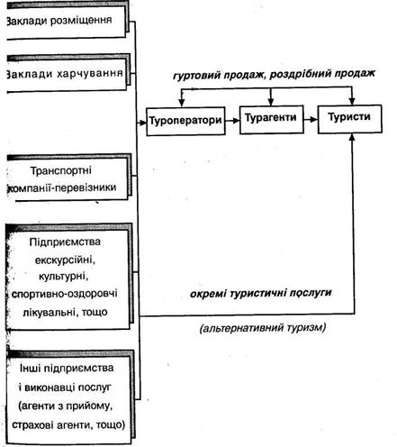 Схема формирования и продажи