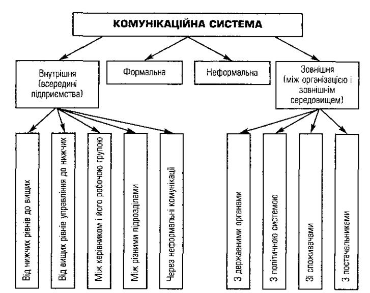 Характер внешних коммуникаций