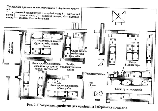 складських приміщень: