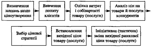 Учебник стратегия и тактика ценообразования